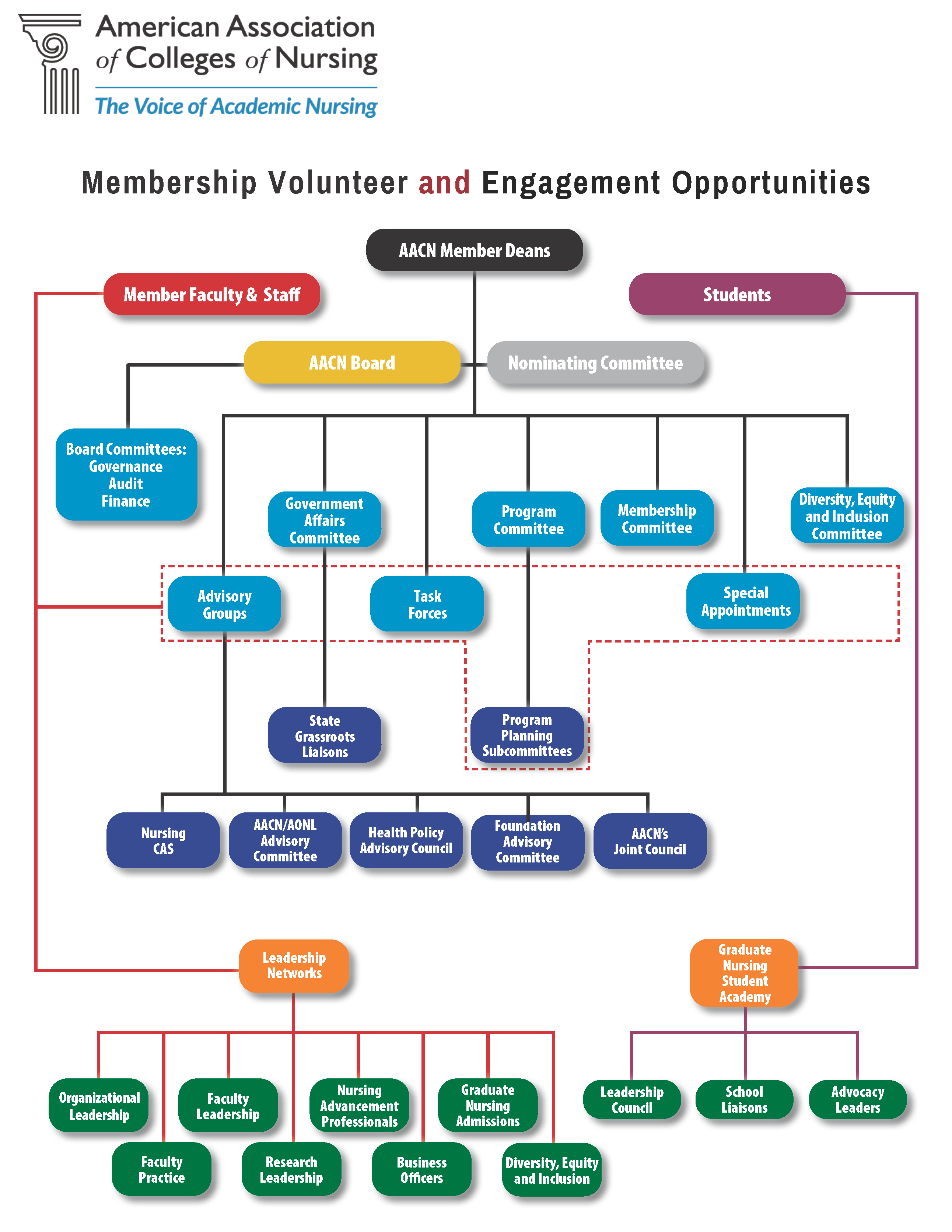 American association of colleges of nursing aacn membership engagement opportunities at a glance malvernweather Image collections